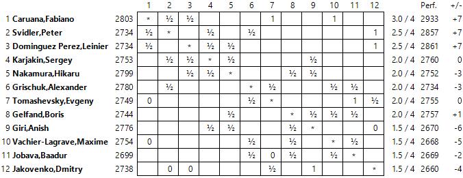 Khanty mansiysk r4 s lo caruana suma 1 ajedrez de estilo for Fides sergas oficina virtual