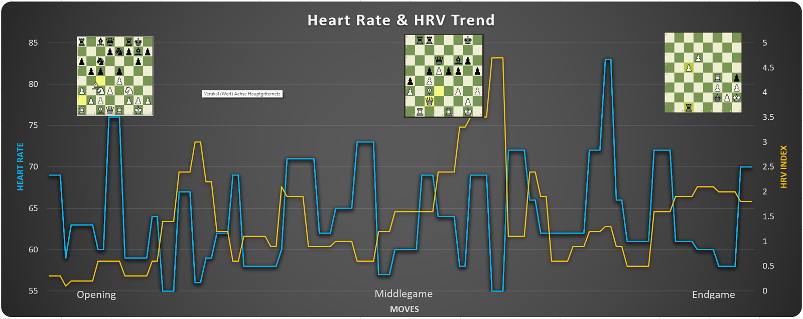 Heart rate and HRV trend