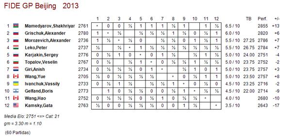 Pek n r10 mamedyarov pierde pero lidera ajedrez de estilo for Fides sergas oficina virtual