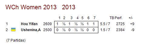 Hou yifan campeona del mundo 2013 ajedrez de estilo for Fides sergas oficina virtual