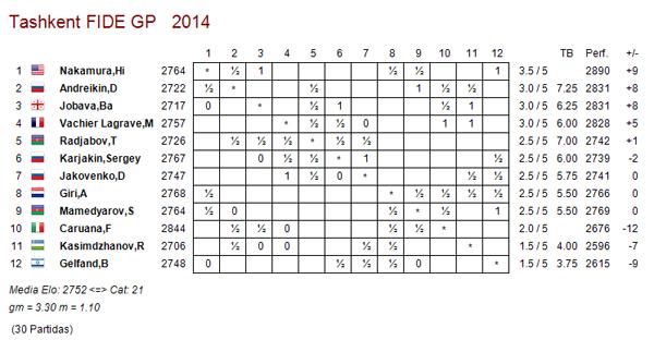 Tashkent r5 sorpresas ajedrez de estilo for Fides sergas oficina virtual