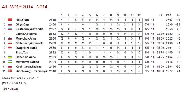 Gran prix femenino hou yifan por claro margen ajedrez for Fides sergas oficina virtual