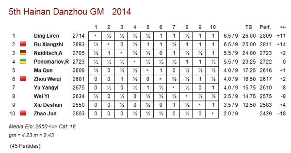 Ding liren gan el torneo de hainan danzhou ajedrez de for Fides sergas oficina virtual