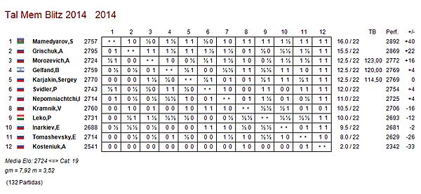 http://es.chessbase.com/portals/0/files/images/2014/2014MemorialTalBlitz/Dia2/Clasifinal.jpg