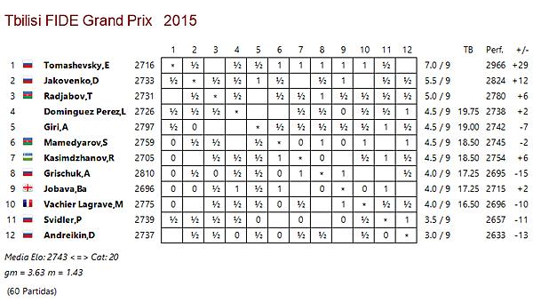 Tiflis r9 tomashevsky imparable ajedrez de estilo for Fides sergas oficina virtual
