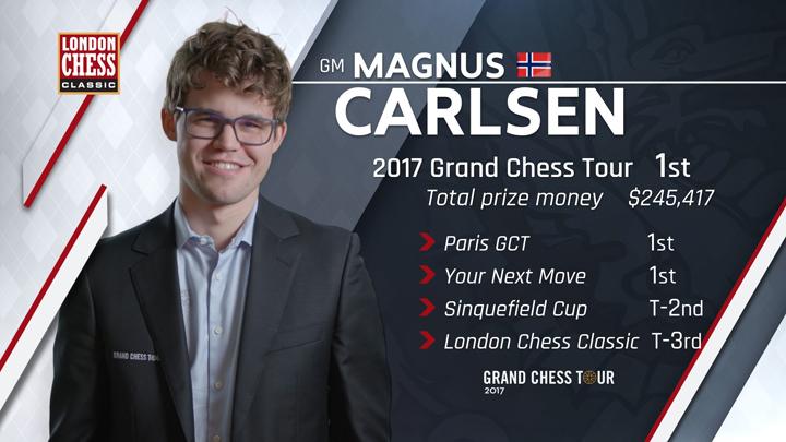 Magnus Carlsen es el ganador del Grand Chess Tour 2017 | Foto: sitio web oficial
