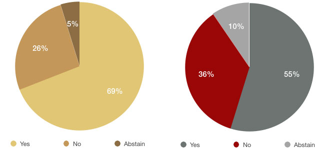 ACP election results as pie graphs