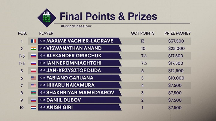 Grand Chess Tour Paris 2019