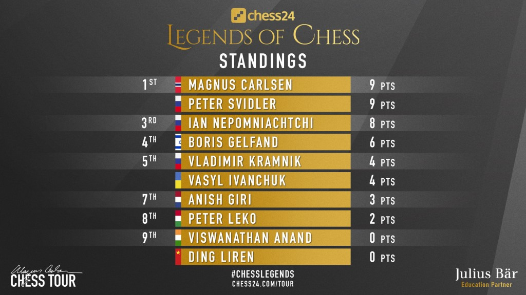 Legends of Chess 2020